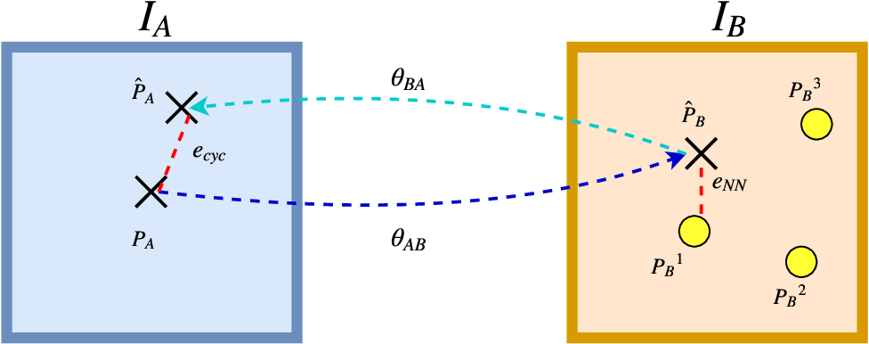 Figure 1 for Semantic Matching by Weakly Supervised 2D Point Set Registration