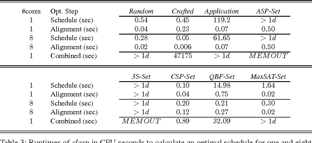 Figure 4 for Solver Scheduling via Answer Set Programming