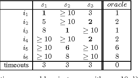 Figure 1 for Solver Scheduling via Answer Set Programming