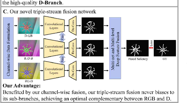 Figure 2 for Data-Level Recombination and Lightweight Fusion Scheme for RGB-D Salient Object Detection