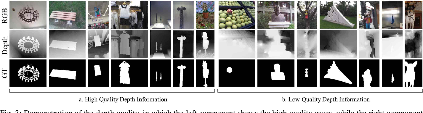 Figure 3 for Data-Level Recombination and Lightweight Fusion Scheme for RGB-D Salient Object Detection