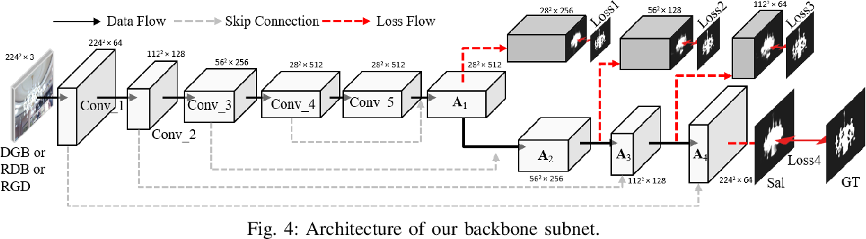 Figure 4 for Data-Level Recombination and Lightweight Fusion Scheme for RGB-D Salient Object Detection