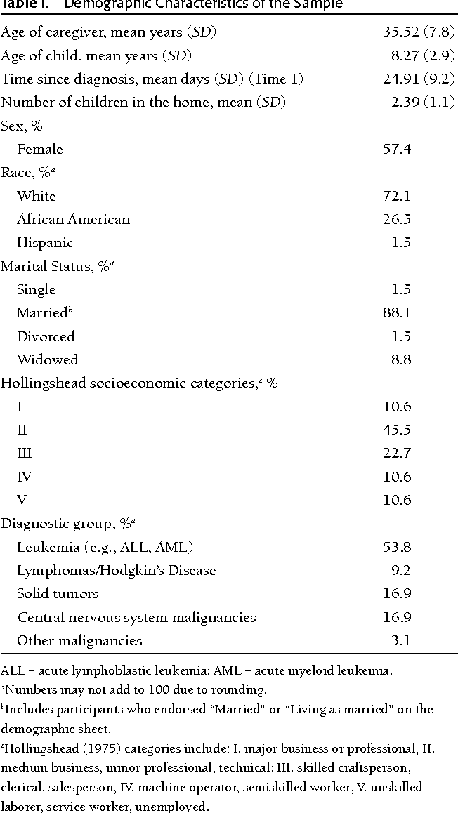 Table I. Demographic Characteristics of the Sample
