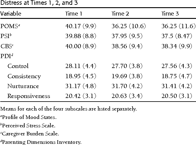 Table II. Means (SD) of Measures of Maternal Stress and Affective Distress at Times 1, 2, and 3