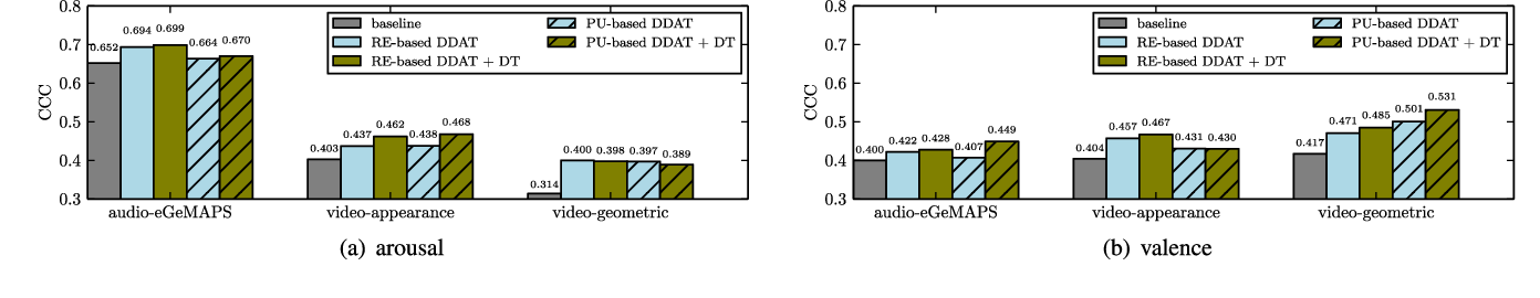 Figure 2 for Dynamic Difficulty Awareness Training for Continuous Emotion Prediction