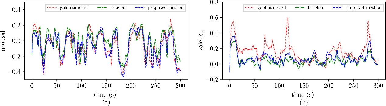 Figure 3 for Dynamic Difficulty Awareness Training for Continuous Emotion Prediction