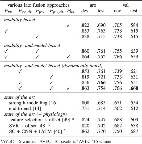 Figure 4 for Dynamic Difficulty Awareness Training for Continuous Emotion Prediction