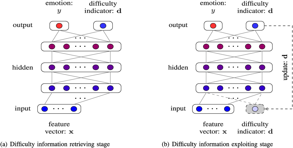 Figure 1 for Dynamic Difficulty Awareness Training for Continuous Emotion Prediction