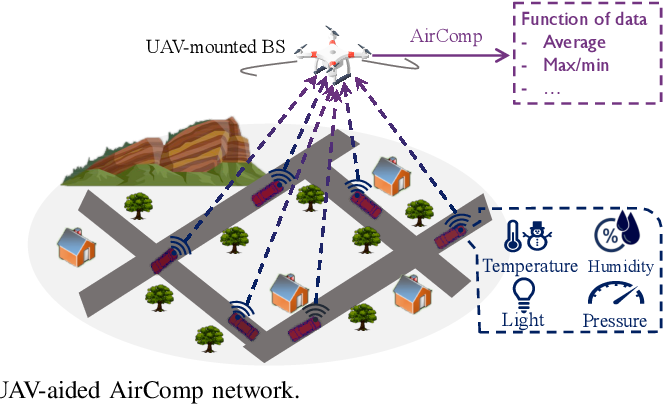 Figure 1 for UAV Aided Over-the-Air Computation