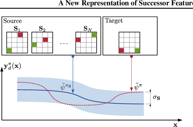 Figure 1 for A New Representation of Successor Features for Transfer across Dissimilar Environments