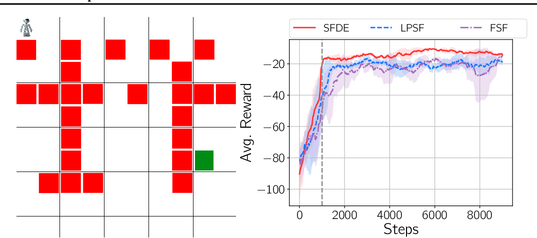 Figure 2 for A New Representation of Successor Features for Transfer across Dissimilar Environments
