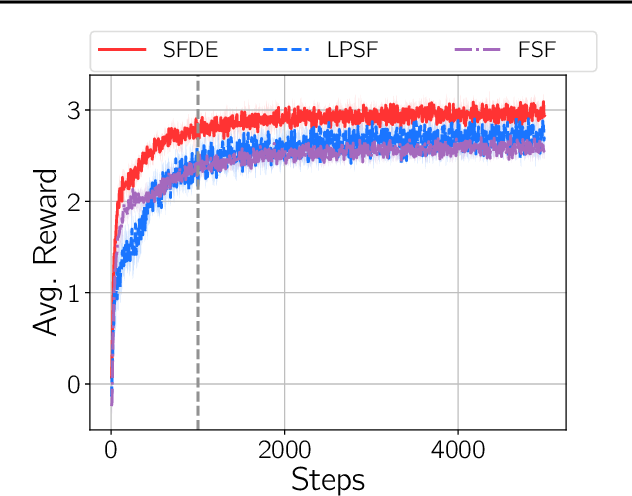 Figure 4 for A New Representation of Successor Features for Transfer across Dissimilar Environments