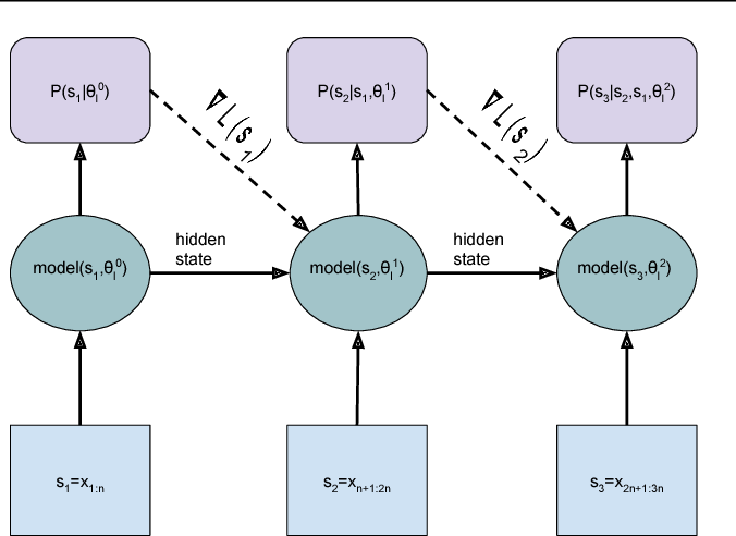 Figure 1 for Dynamic Evaluation of Neural Sequence Models