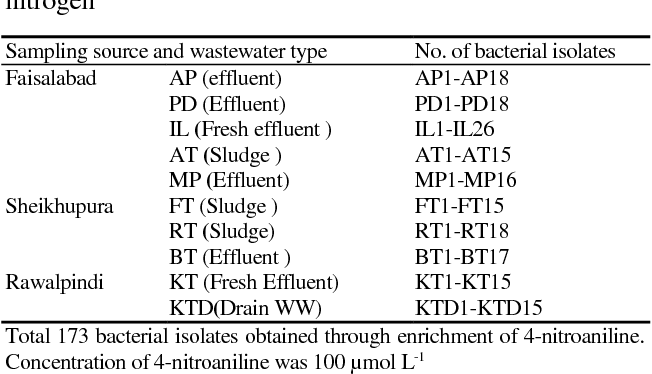 PDF] Efficacy of Bacterial Strains Isolated from Textile