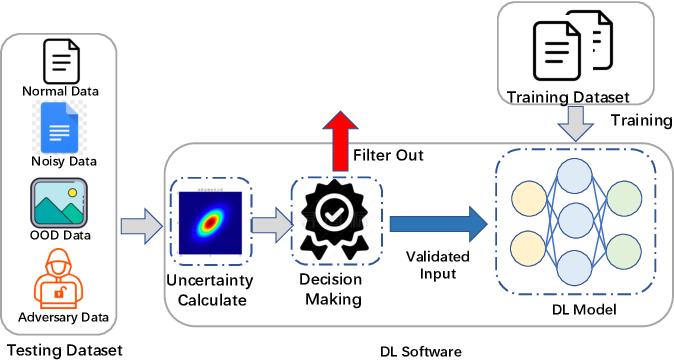 Figure 1 for Estimating Predictive Uncertainty Under Program Data Distribution Shift
