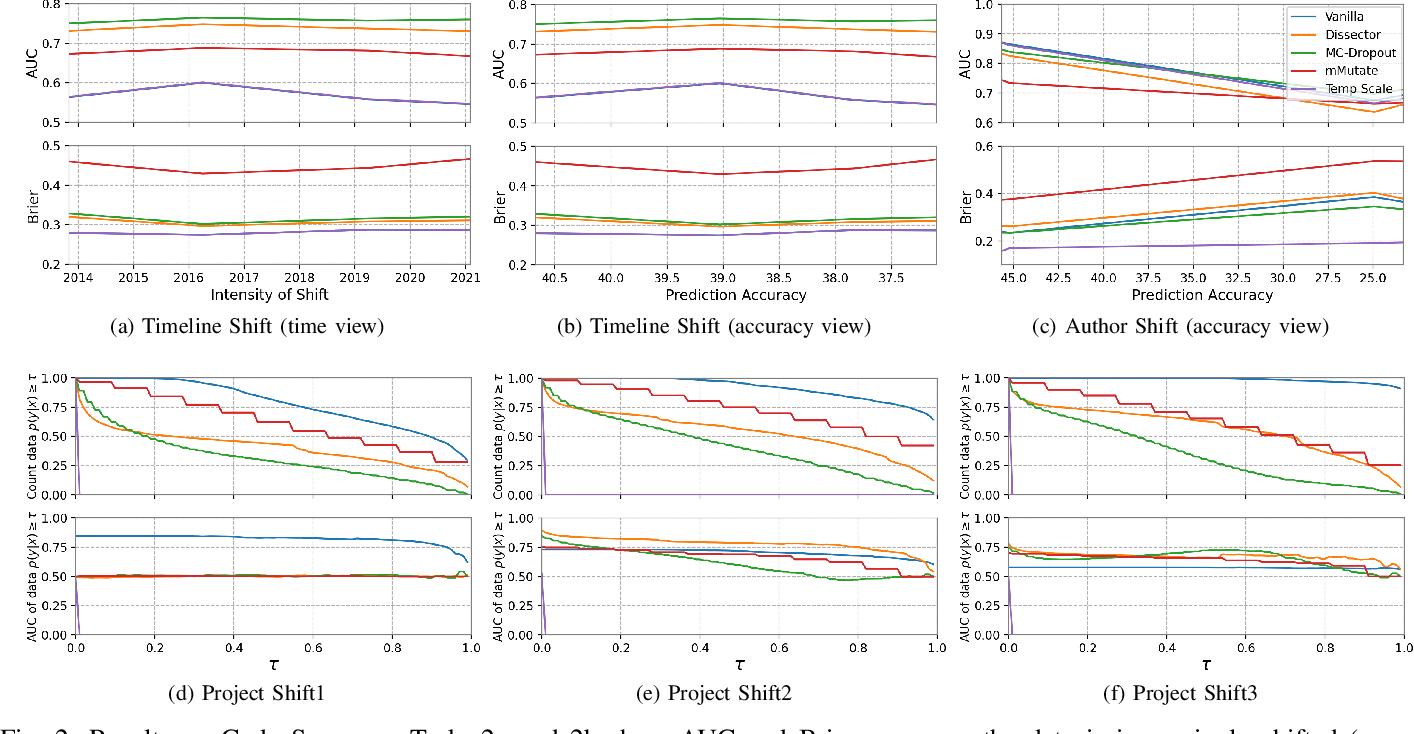 Figure 2 for Estimating Predictive Uncertainty Under Program Data Distribution Shift
