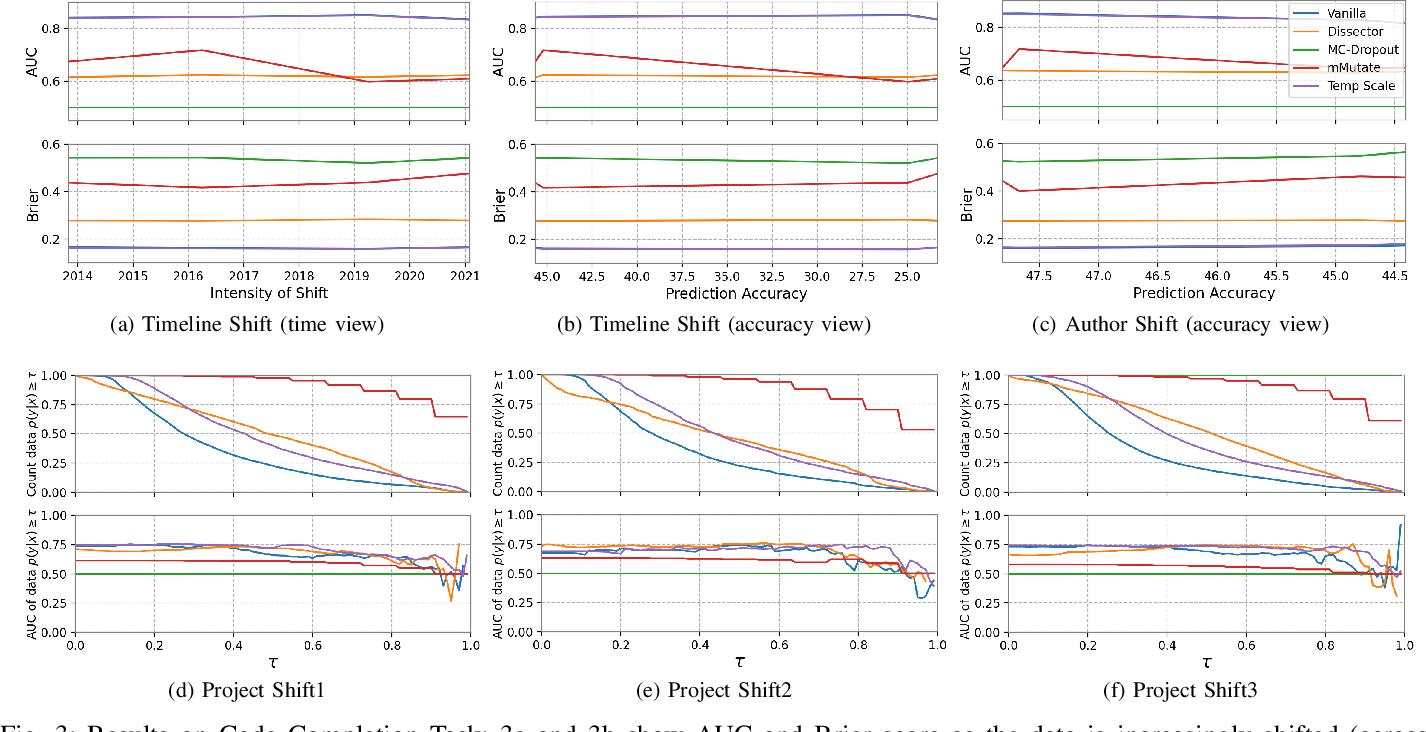 Figure 3 for Estimating Predictive Uncertainty Under Program Data Distribution Shift