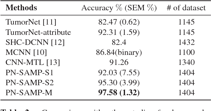 Figure 3 for Joint Learning for Pulmonary Nodule Segmentation, Attributes and Malignancy Prediction