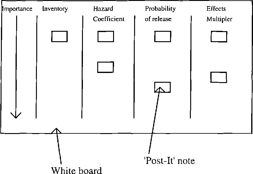 Figure 5.5 - Diagram of white board used in panel meeting