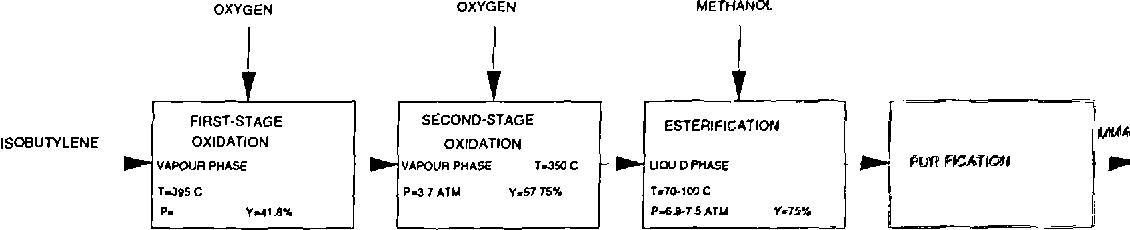 Figure A.6 - i-C4 route diagram