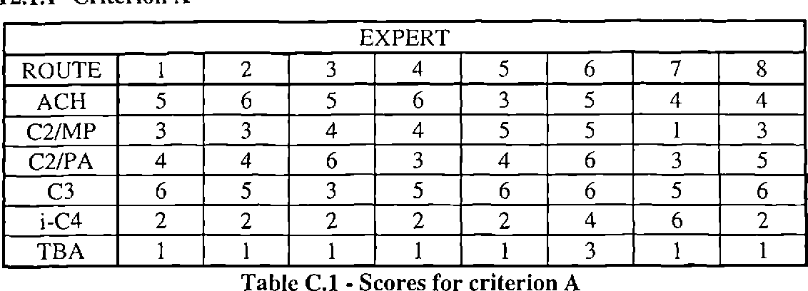 Table C.1 - Scores for criterion A