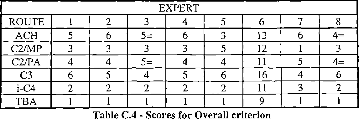 Table C.4 - Scores for Overall criterion