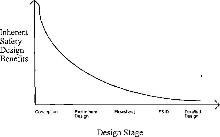 Figure 2.6 - Graph of relative benefit of inherently safe design versus design stage