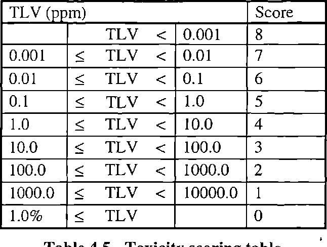 Table 4.5 - Toxicity scoring table