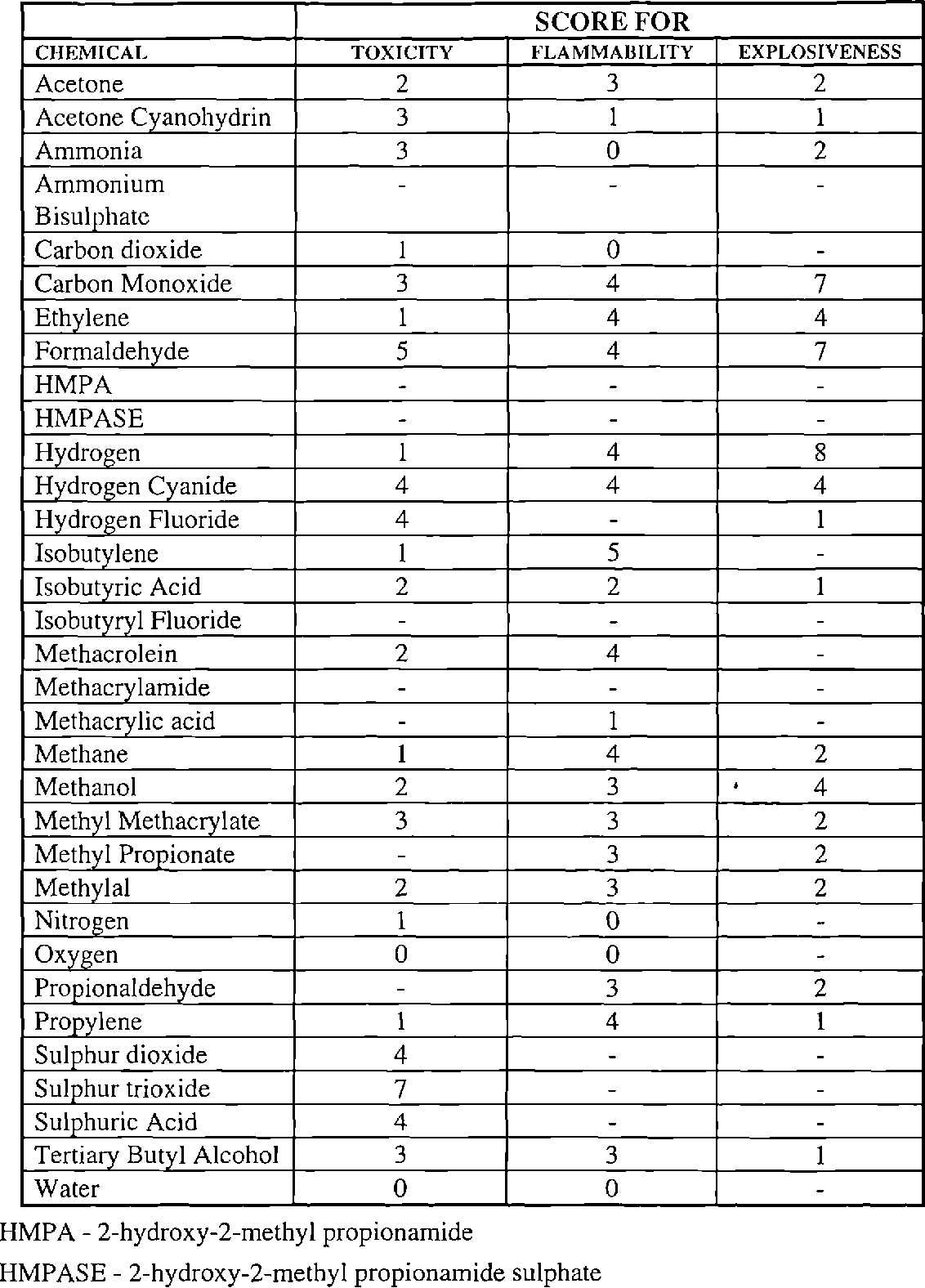 Table 4.9 - Breakdown of chemical score for each chemical in MMA routes