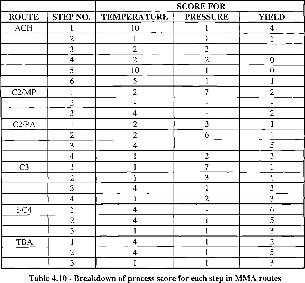 Table 4.10 - Breakdown of process score for each step in MMA routes