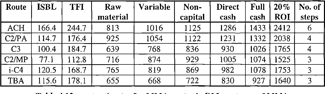 Table 4.12 - cost estimates for MMA routes in DM per tonne of MMA