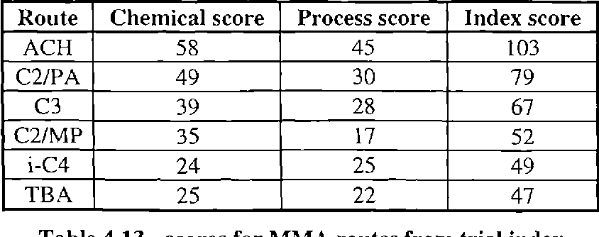 Table 4.13 - scores for MMA routes from trial index