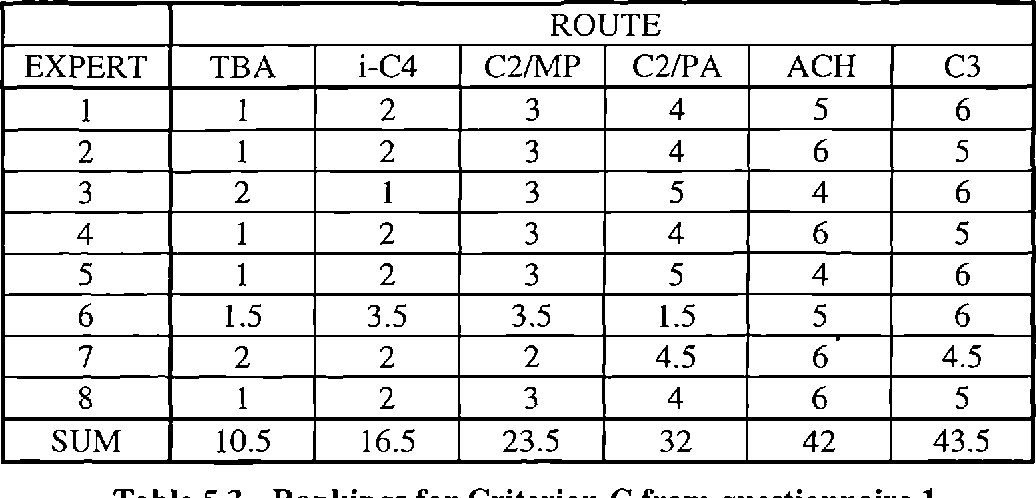 Table 5.3 - Rankings for Criterion C from questionnaire 1