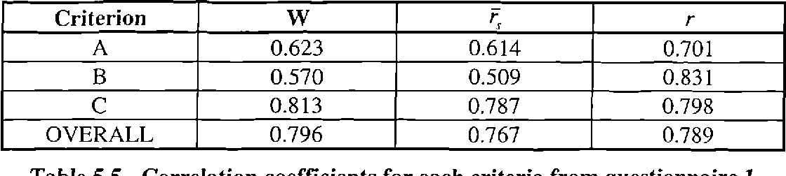 Table 5.5 - Correlation coefficients for each criteria from questionnaire 1
