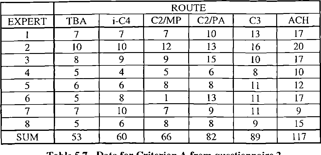 Table 5.7 - Data for Criterion A from questionnaire 2