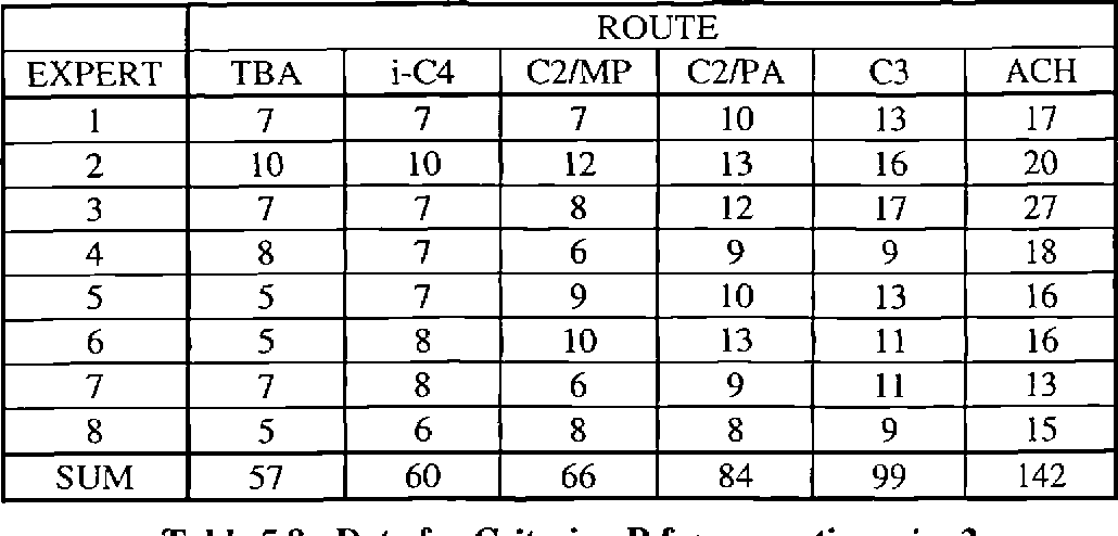 Table 5.8 - Data for Criterion B from questionnaire 2