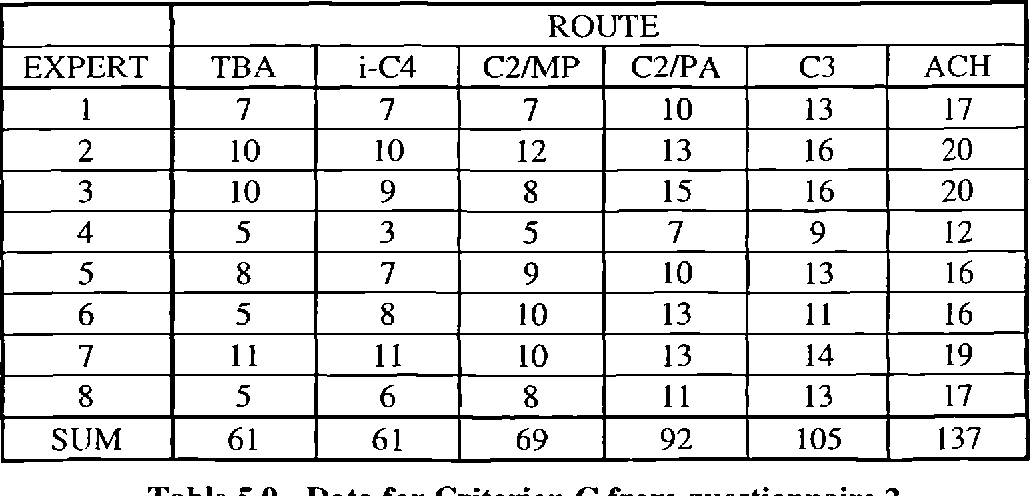 Table 5.9 - Data for Criterion C from questionnaire 2