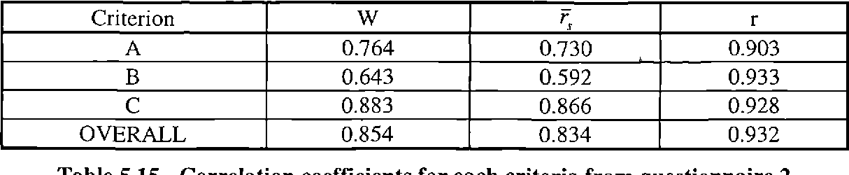 Table 5.15 - Correlation coefficients for each criteria from questionnaire 2