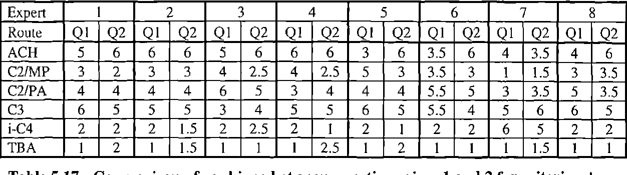Table 5.17 - Comparison of rankings between questionnaires 1 and 2 for criterion A