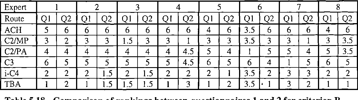 Table 5.18 - Comparison of rankings between questionnaires 1 and 2 for criterion B
