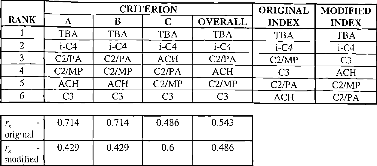 Table 5.22 - Rankings from questionnaire 2 modified for number of route steps