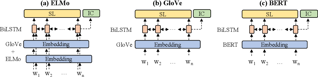 Figure 1 for Meta learning to classify intent and slot labels with noisy few shot examples
