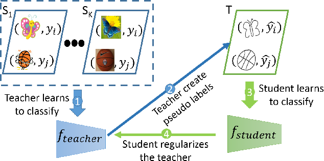 Figure 1 for Teacher-Student Consistency For Multi-Source Domain Adaptation
