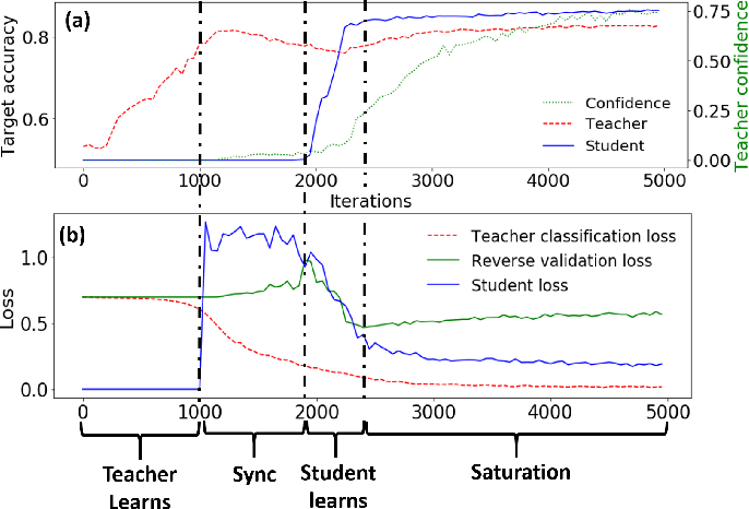Figure 4 for Teacher-Student Consistency For Multi-Source Domain Adaptation