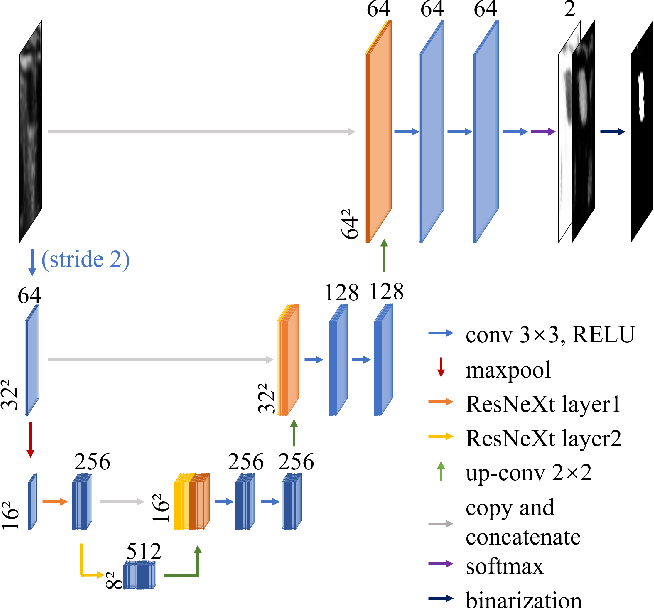 Figure 3 for VeniBot: Towards Autonomous Venipuncture with Semi-supervised Vein Segmentation from Ultrasound Images