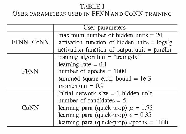 Table I from Solar radiation (insolation) forecasting using