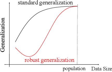 Figure 2 for Towards Understanding Adversarial Examples Systematically: Exploring Data Size, Task and Model Factors