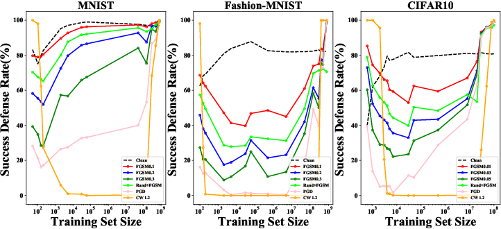 Figure 3 for Towards Understanding Adversarial Examples Systematically: Exploring Data Size, Task and Model Factors