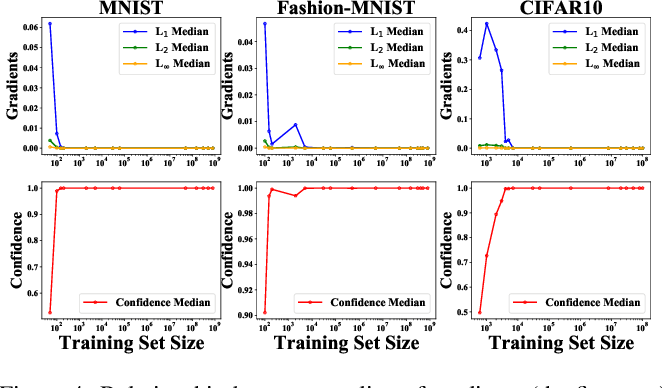 Figure 4 for Towards Understanding Adversarial Examples Systematically: Exploring Data Size, Task and Model Factors
