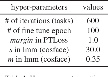 Figure 1 for Large Margin Mechanism and Pseudo Query Set on Cross-Domain Few-Shot Learning